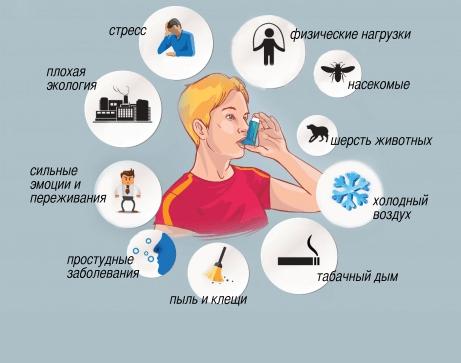Причины появления патологии